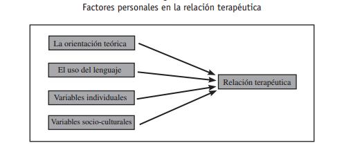 Relación terapéutica