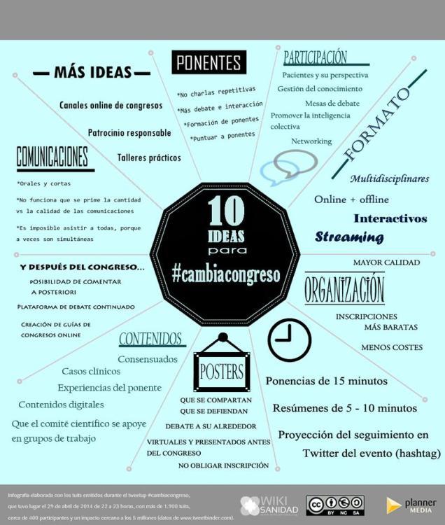 Fuente: wikisanidad. Infografía de #cambiacongreso