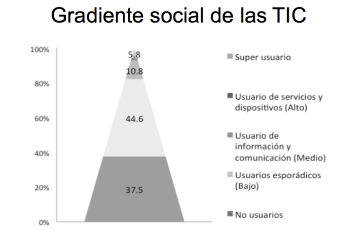 Gradiente social de las TIC: diapositiva del temario por Francisco Lupiañez
