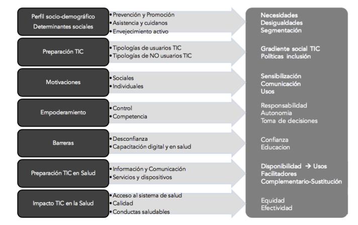 Diapositiva del material de estudio de Francisco Lupiañez