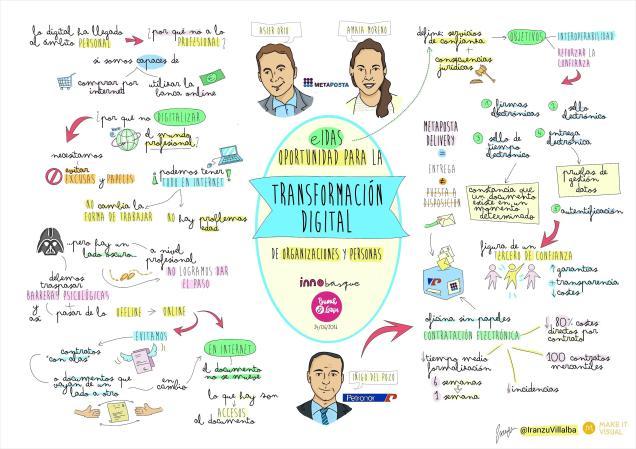 Visual thinking sobre la transformación digital de las organizaciones para @metaposta @Petronor_Info #BLeIDAS por @IranzuVillalba