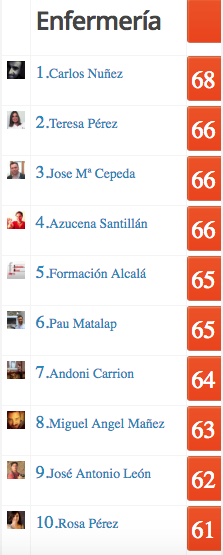 top influencers Enfermeria