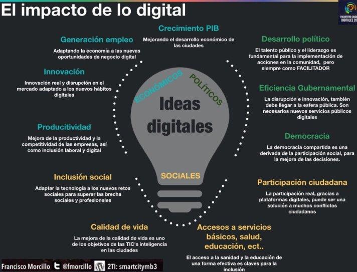 impacto de lo digital